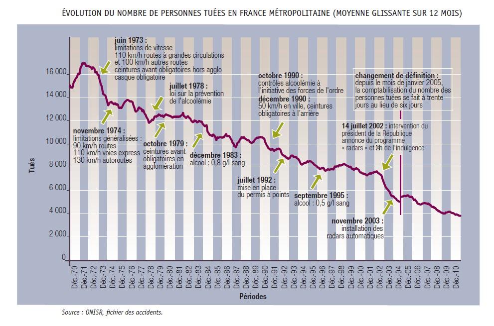 statistiques de l observatoire national interminist riel de la s curit routi re en 2010. Black Bedroom Furniture Sets. Home Design Ideas