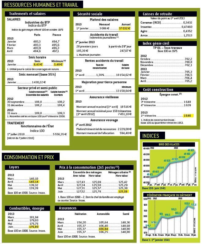 suivez les indices conomiques du secteur de l 39 assurance sur