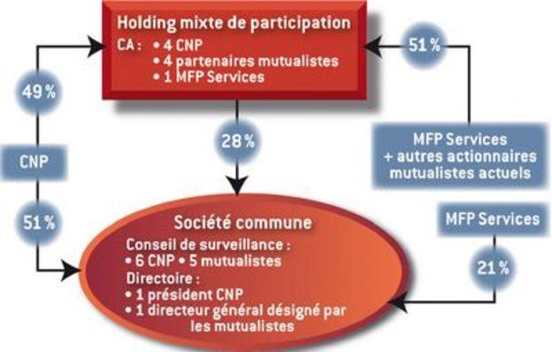 MFP Services renforce sa prévoyance avec CNP 1cd2ccbd4b2f
