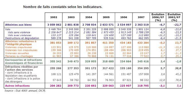Rapport annuel de la criminalit en france en 2008 ondrp digest argusdela - Indice assurance habitation ...