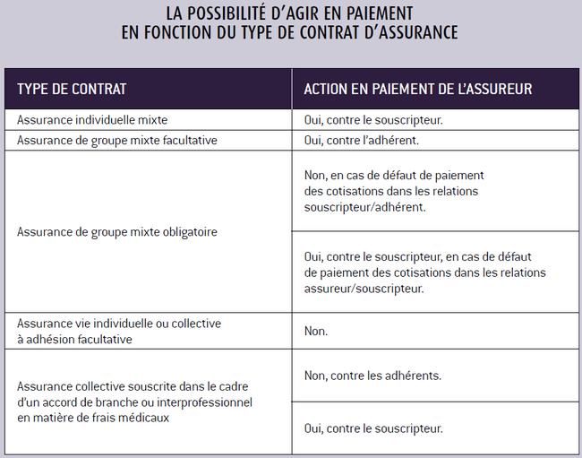 La Resiliation Du Contrat D Assurance Une Sanction Pour L Assure Qui Ne S Acquitte Pas Du Reglement De Ses Primes