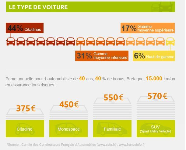 l 39 argus de l 39 assurance infographie les fran ais et l. Black Bedroom Furniture Sets. Home Design Ideas