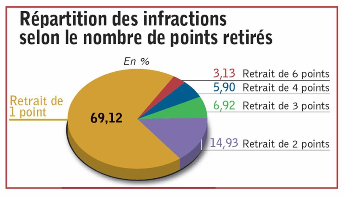 les infractions g n ratrices de retraits de points progressent de 5 9 en 2010 actualit. Black Bedroom Furniture Sets. Home Design Ideas