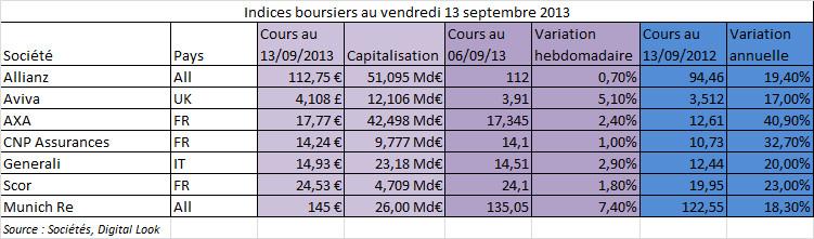 l 39 argus de l 39 assurance assureurs europ ens indices boursiers du 13 septembre 2013 secteur. Black Bedroom Furniture Sets. Home Design Ideas