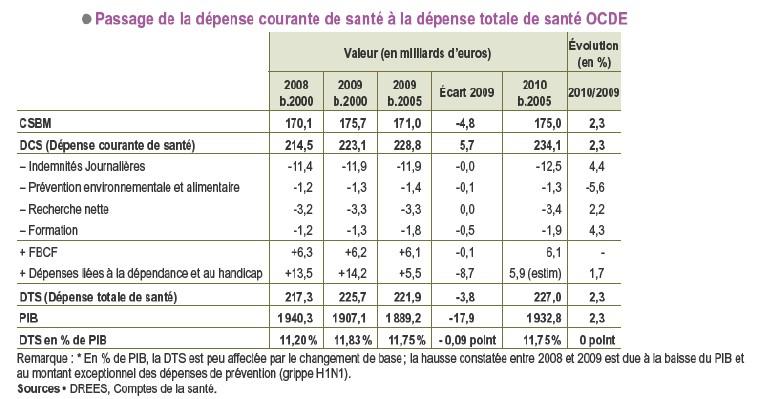 Comptes nationaux de la sant 2010 drees digest - Indice assurance habitation ...