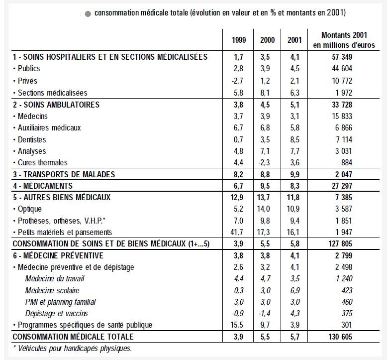Comptes nationaux de la sant 2001 drees digest - Indice assurance habitation ...