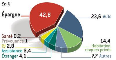 mutuelles d 39 assurances r sultat net 2010 en forte hausse pour la gmf. Black Bedroom Furniture Sets. Home Design Ideas