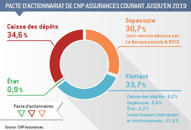 Cnp Assurances La Banque Postale Et L Etat Devint Bancassureur