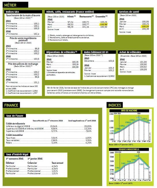 Indice du 27 052016 digest - Indice assurance habitation ...