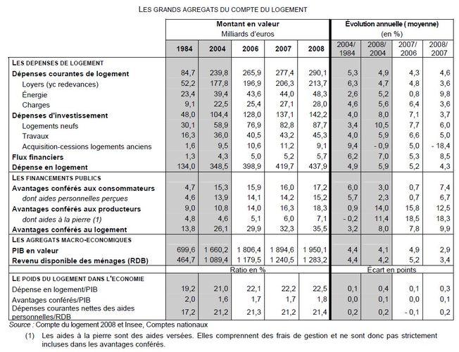 Les comptes 2008 du logement digest - Indice assurance habitation ...