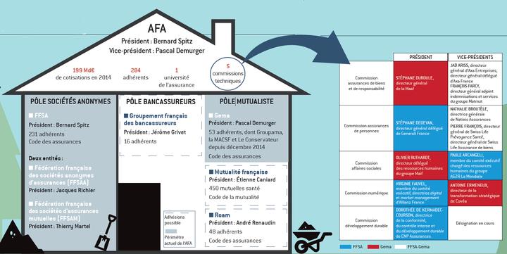 association fran aise de l 39 assurance ffsa et gema pied d 39 oeuvre e dossier. Black Bedroom Furniture Sets. Home Design Ideas