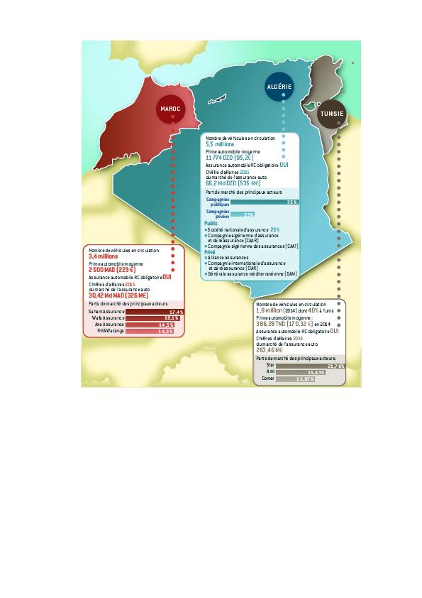 Assurance auto au Maghreb : le « modèle français » semble