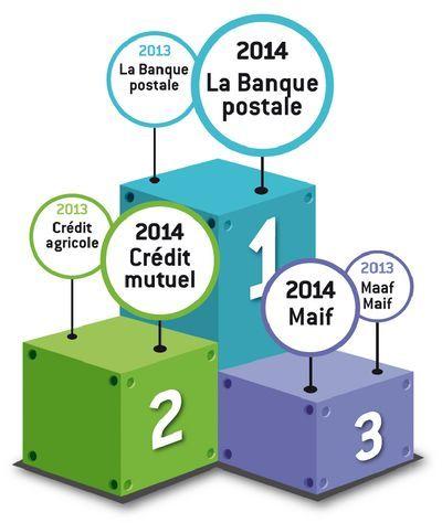 service risques banque postale