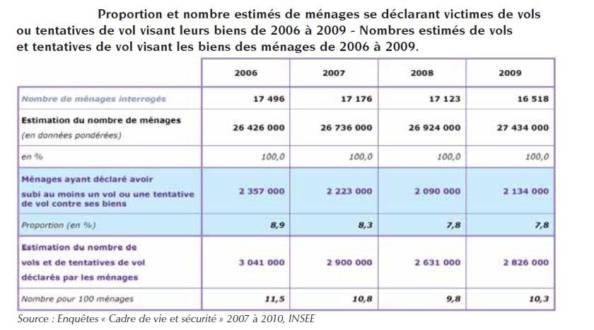 Rapport annuel de la criminalit en france en 2010 ondrp digest argusdela - Indice assurance habitation ...