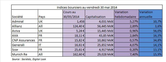 l 39 argus de l 39 assurance assureurs europ ens indices boursiers du 30 mai 2014 secteurs assurance. Black Bedroom Furniture Sets. Home Design Ideas