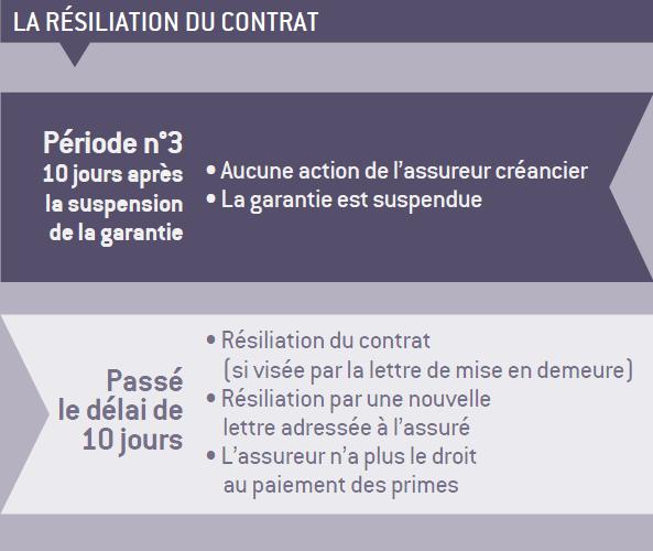 La Resiliation Du Contrat D Assurance Une Sanction Pour L Assure