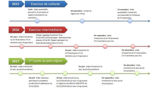 Solvabilité 2   Pilier 3 : l'ACPR précise le calendrier des