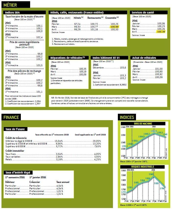 suivez les indices conomiques du secteur de l 39 assurance sur page 2. Black Bedroom Furniture Sets. Home Design Ideas