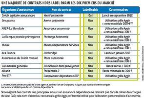 L 39 argus de l 39 assurance gad les enjeux d 39 une labellisation secteurs assurance - Definition de la grille aggir ...