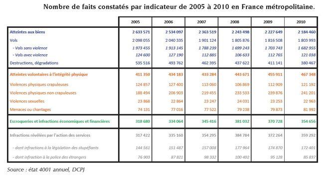 Rapport annuel de la criminalit en france en 2011 ondrp digest argusdela - Indice assurance habitation ...